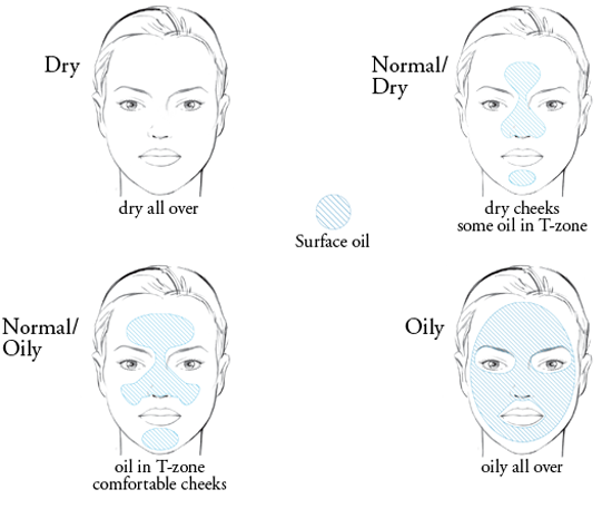 Different skin types